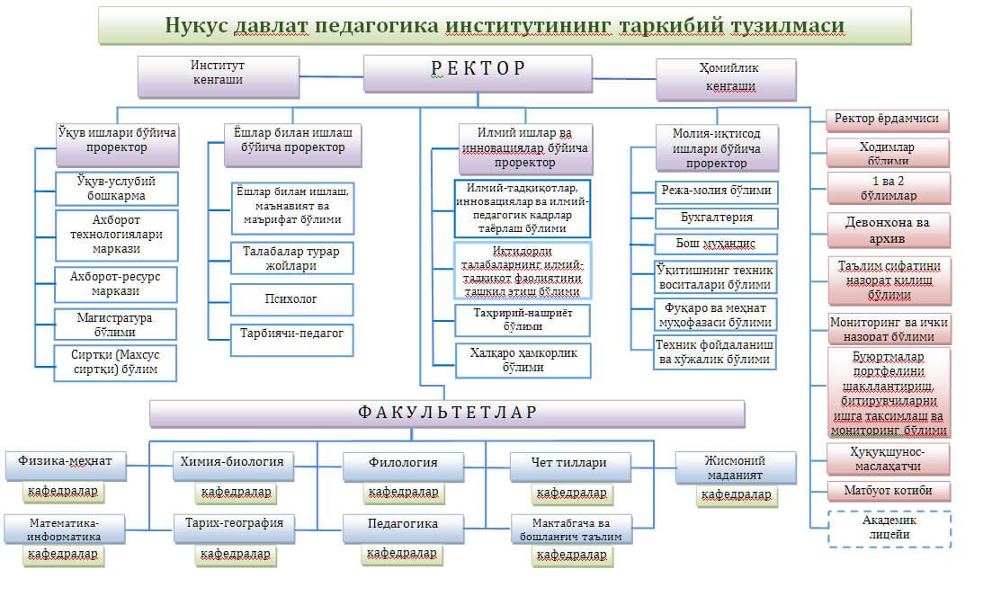 struc - Institute structure