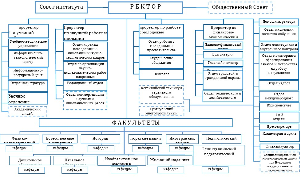 aaaa - Структура института