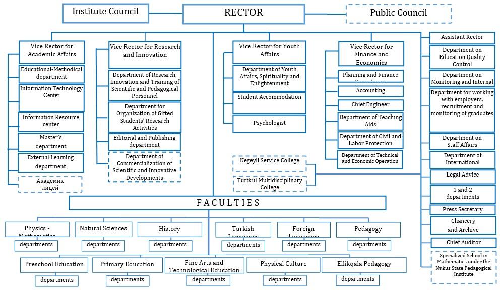 ssss - Institute structure